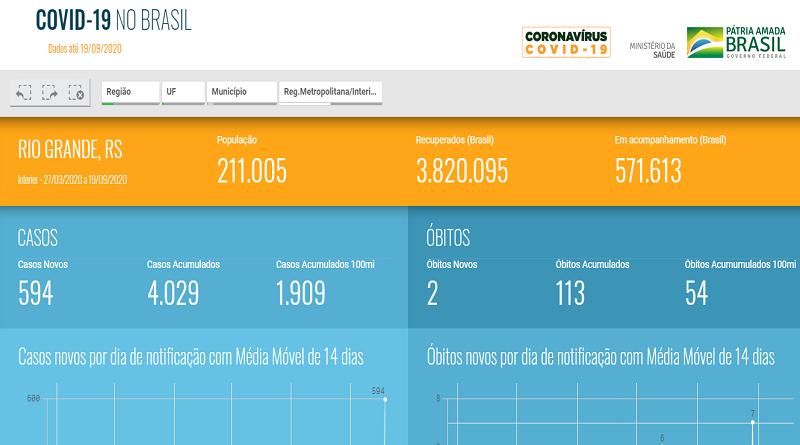 Ministério da Saúde e SES RS confirmam 4.029 casos de coronavírus em Rio Grande