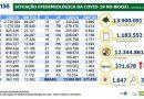 Covid-19: Brasil tem 13,9 milhões de casos e 371,6 mil mortes