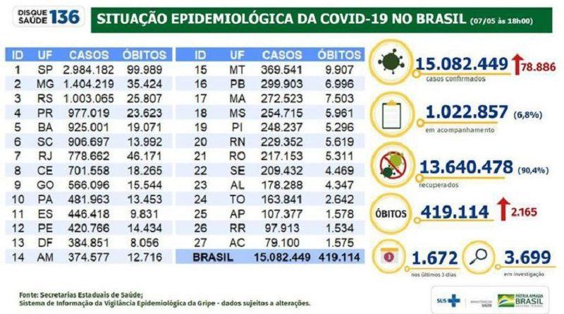 Covid-19: Brasil tem 419,1 mil mortes e 15,08 milhões de casos