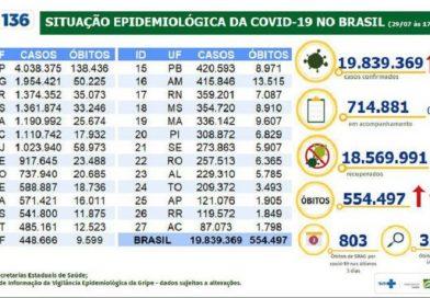 Covid-19: Brasil tem 42,2 mil casos e 1,3 mil mortes em 24 horas